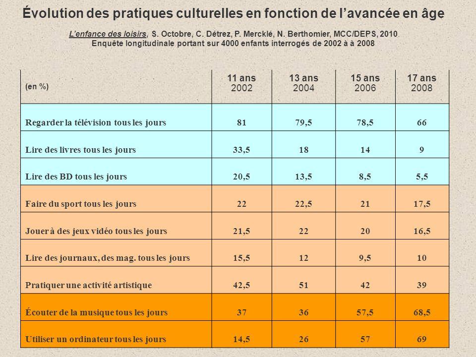 Évolution des pratiques culturelles en fonction de lavancée en âge Lenfance des loisirs, S.