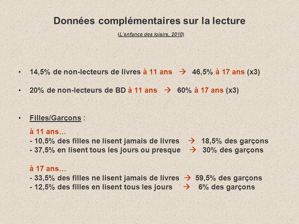 Données complémentaires sur la lecture (Lenfance des loisirs, 2010) 14,5% de non-lecteurs de livres à 11 ans 46,5% à 17 ans (x3) 20% de non-lecteurs de BD à 11 ans 60% à 17 ans (x3) Filles/Garçons : à 11 ans… - 10,5% des filles ne lisent jamais de livres 18,5% des garçons - 37,5% en lisent tous les jours ou presque 30% des garçons à 17 ans… - 33,5% des filles ne lisent jamais de livres 59,5% des garçons - 12,5% des filles en lisent tous les jours 6% des garçons