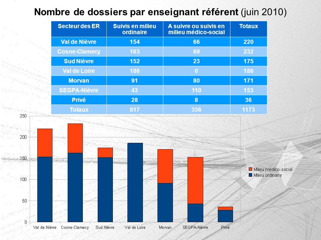 Nombre de dossiers par enseignant référent (juin 2010) Secteur des ERSuivis en milieu ordinaire A suivre ou suivis en milieu médico-social Totaux Val