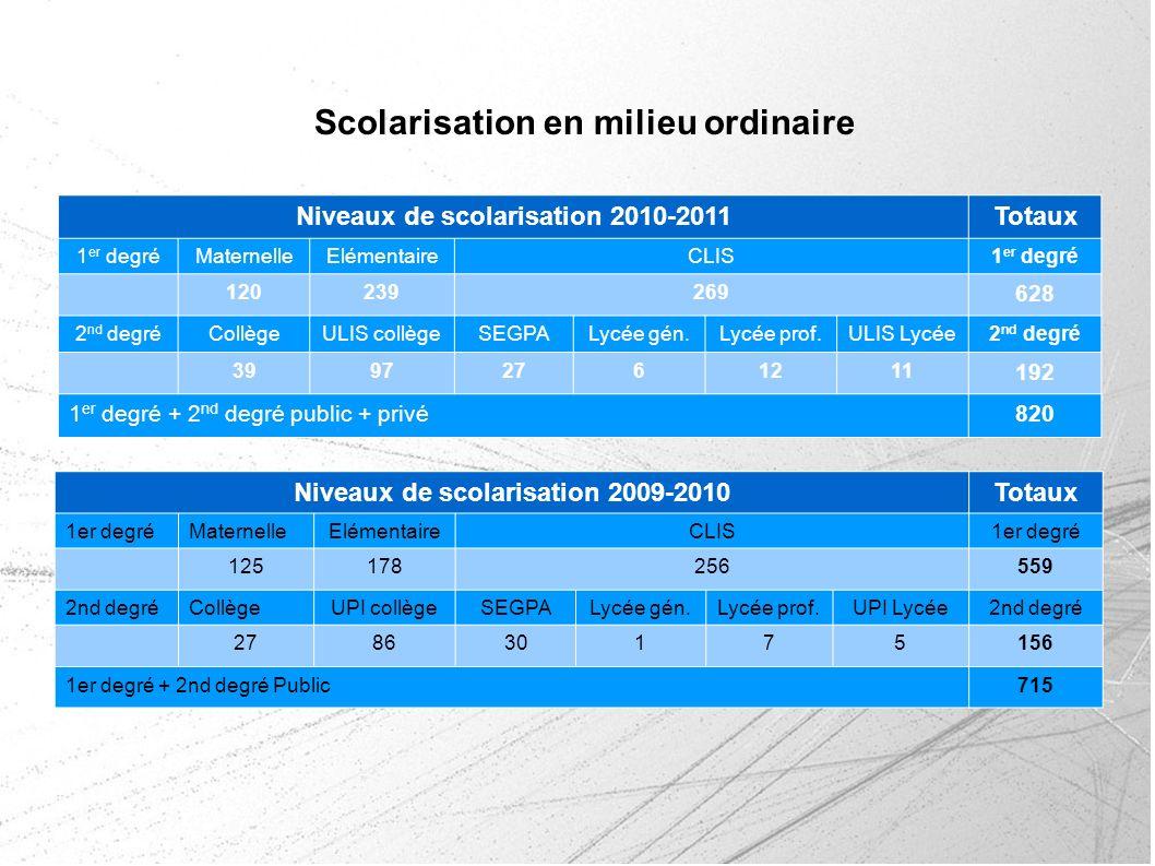 Niveaux de scolarisation 2010-2011Totaux 1 er degréMaternelleElémentaireCLIS1 er degré 120239269 628 2 nd degréCollègeULIS collègeSEGPALycée gén.Lycée