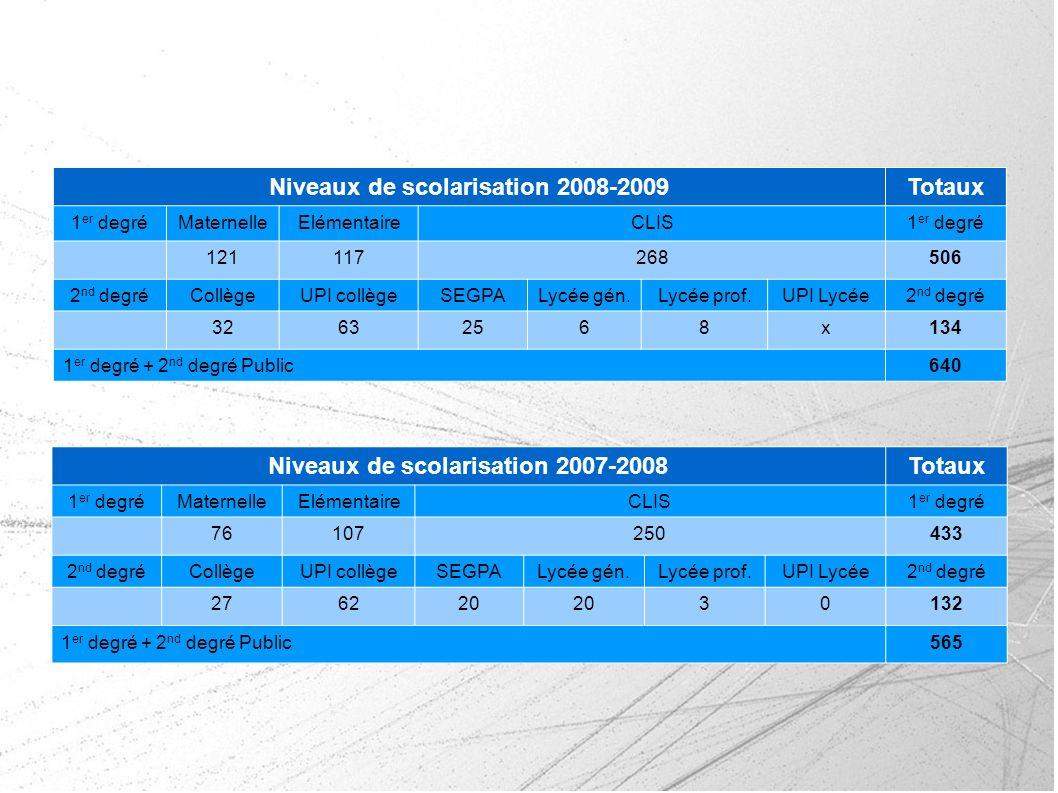 Niveaux de scolarisation 2008-2009Totaux 1 er degréMaternelleElémentaireCLIS1 er degré 121117268506 2 nd degréCollègeUPI collègeSEGPALycée gén.Lycée p