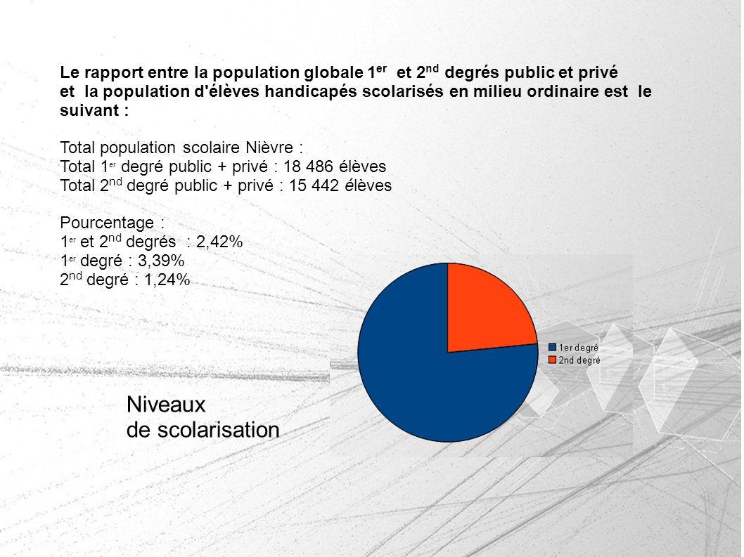 Niveaux de scolarisation Le rapport entre la population globale 1 er et 2 nd degrés public et privé et la population d'élèves handicapés scolarisés en