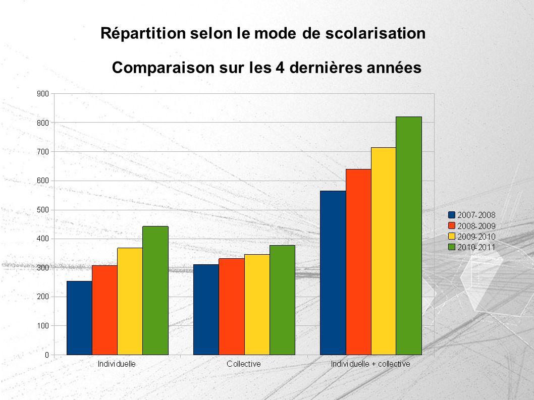 Comparaison sur les 4 dernières années Répartition selon le mode de scolarisation
