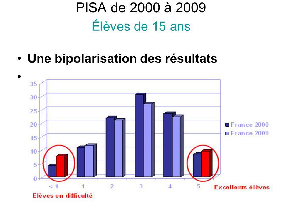 PISA de 2000 à 2009 Élèves de 15 ans Une bipolarisation des résultats