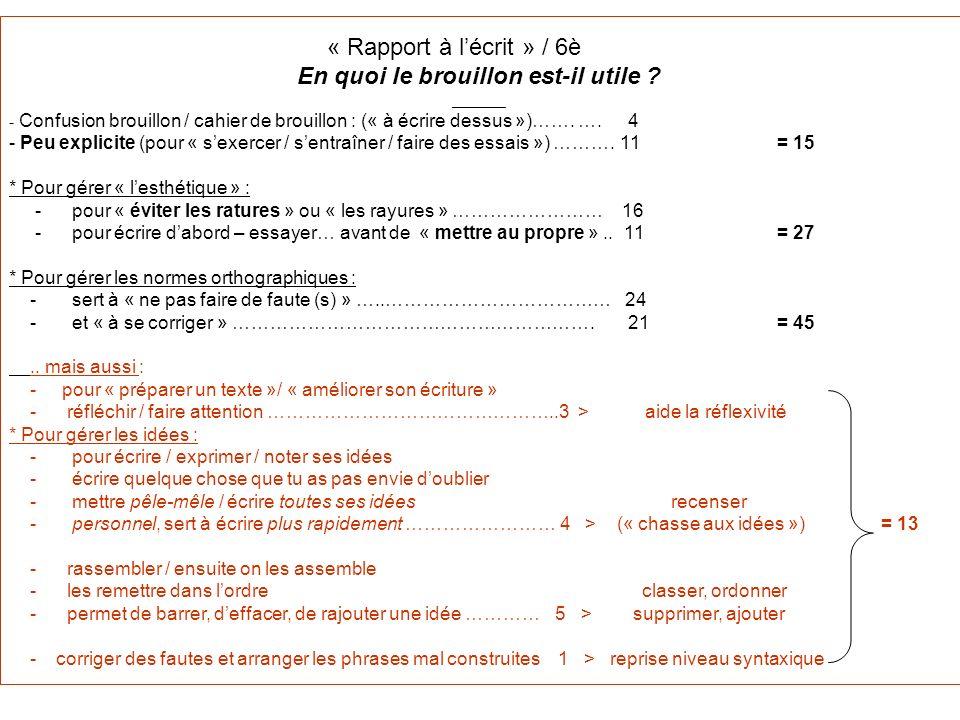 « Rapport à lécrit » / 6è En quoi le brouillon est-il utile ? ______ - Confusion brouillon / cahier de brouillon : (« à écrire dessus »)……. …. 4 - Peu