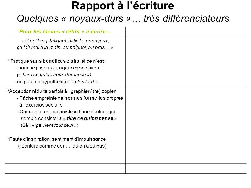 Rapport à lécriture Quelques « noyaux-durs »… très différenciateurs Pour les élèves « rétifs » à écrire… « Cest long, fatigant, difficile, ennuyeux, ç