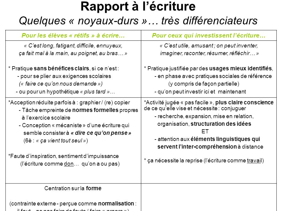 Rapport à lécriture Quelques « noyaux-durs »… très différenciateurs Pour les élèves « rétifs » à écrire…Pour ceux qui investissent lécriture… « Cest l