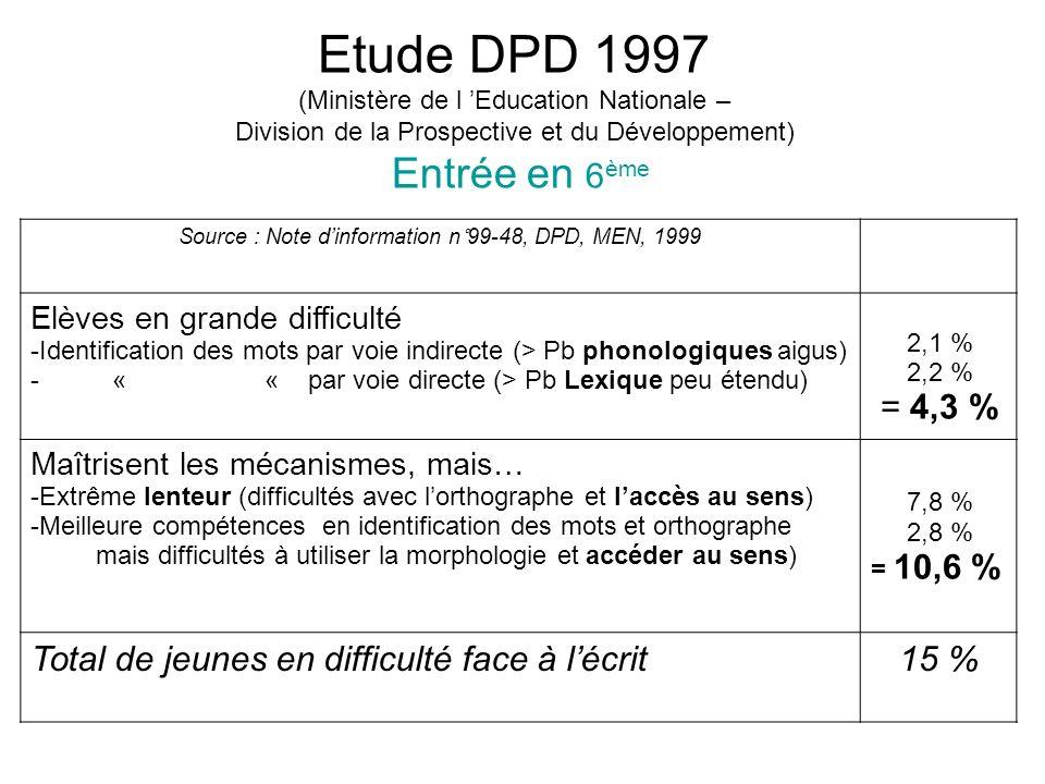 Etude DPD 1997 (Ministère de l Education Nationale – Division de la Prospective et du Développement) Entrée en 6 ème Source : Note dinformation n°99-4
