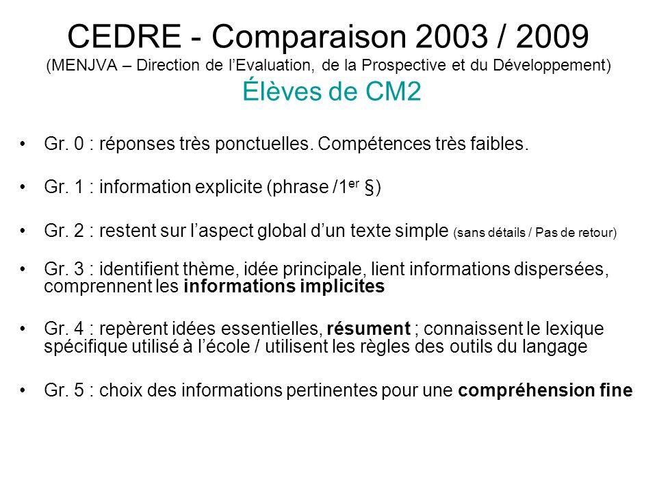 CEDRE - Comparaison 2003 / 2009 (MENJVA – Direction de lEvaluation, de la Prospective et du Développement) Élèves de CM2 Gr. 0 : réponses très ponctue