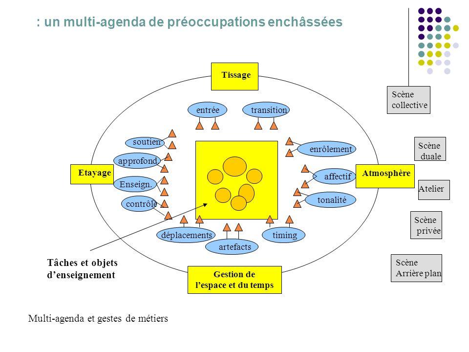 : un multi-agenda de préoccupations enchâssées Tissage Gestion de lespace et du temps Atmosphère Etayage soutien approfond. Enseign. contrôle entréetr