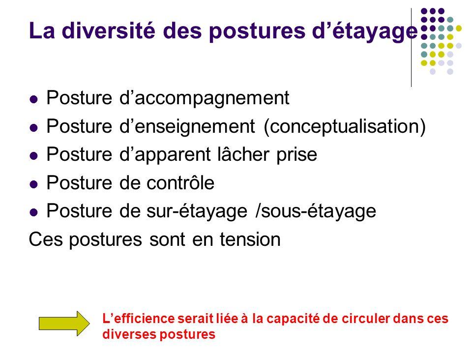 La diversité des postures détayage Posture daccompagnement Posture denseignement (conceptualisation) Posture dapparent lâcher prise Posture de contrôl