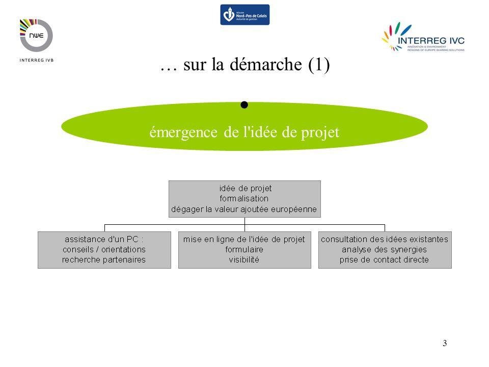 3 émergence de l idée de projet … sur la démarche (1)