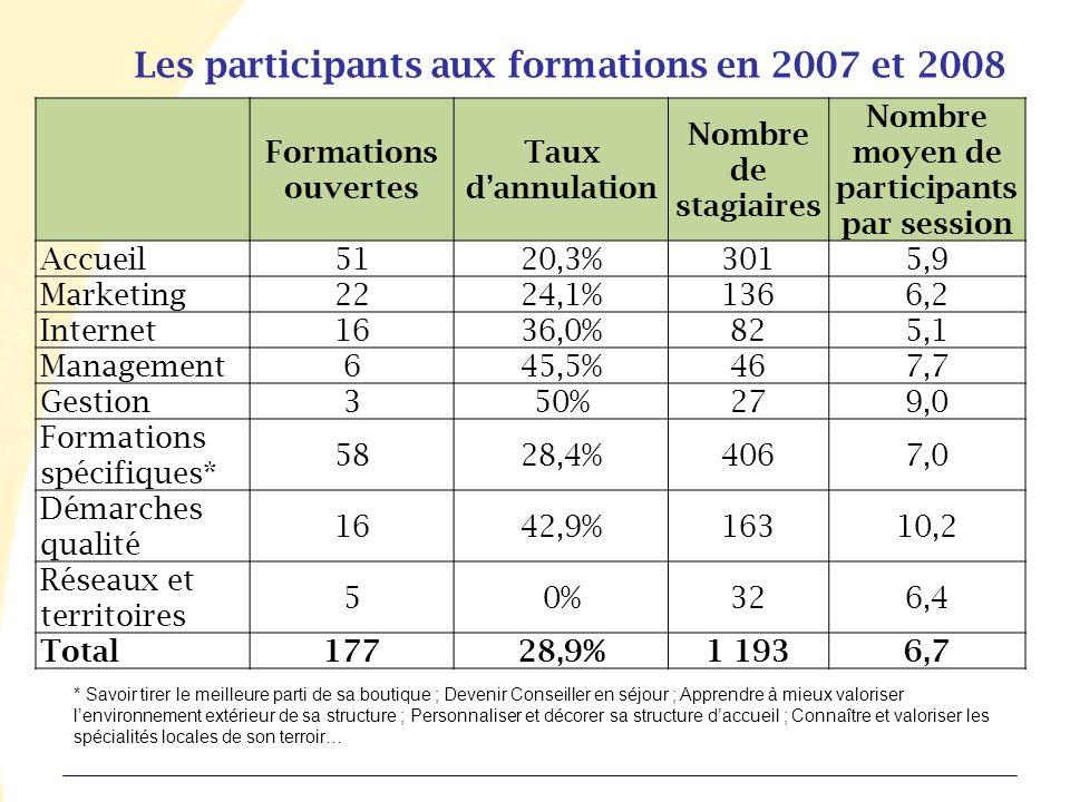 Les participants aux formations en 2007 et 2008 Formations ouvertes Taux dannulation Nombre de stagiaires Nombre moyen de participants par session Accueil5120,3%3015,9 Marketing2224,1%1366,2 Internet1636,0%825,1 Management645,5%467,7 Gestion350%279,0 Formations spécifiques* 5828,4%4067,0 Démarches qualité 1642,9%16310,2 Réseaux et territoires 50%326,4 Total17728,9%1 1936,7 * Savoir tirer le meilleure parti de sa boutique ; Devenir Conseiller en séjour ; Apprendre à mieux valoriser lenvironnement extérieur de sa structure ; Personnaliser et décorer sa structure daccueil ; Connaître et valoriser les spécialités locales de son terroir…