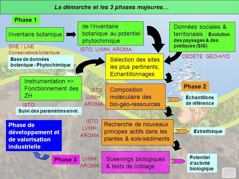 La démarche et les 3 phases majeures… Inventaire botanique Données sociales & territoriales : Evolution des paysages & des pratiques (SIG) de linventaire botanique au potentiel phytochimique Sélection des sites les plus pertinents, Echantillonnages ISTO, LVMH, AROMA.