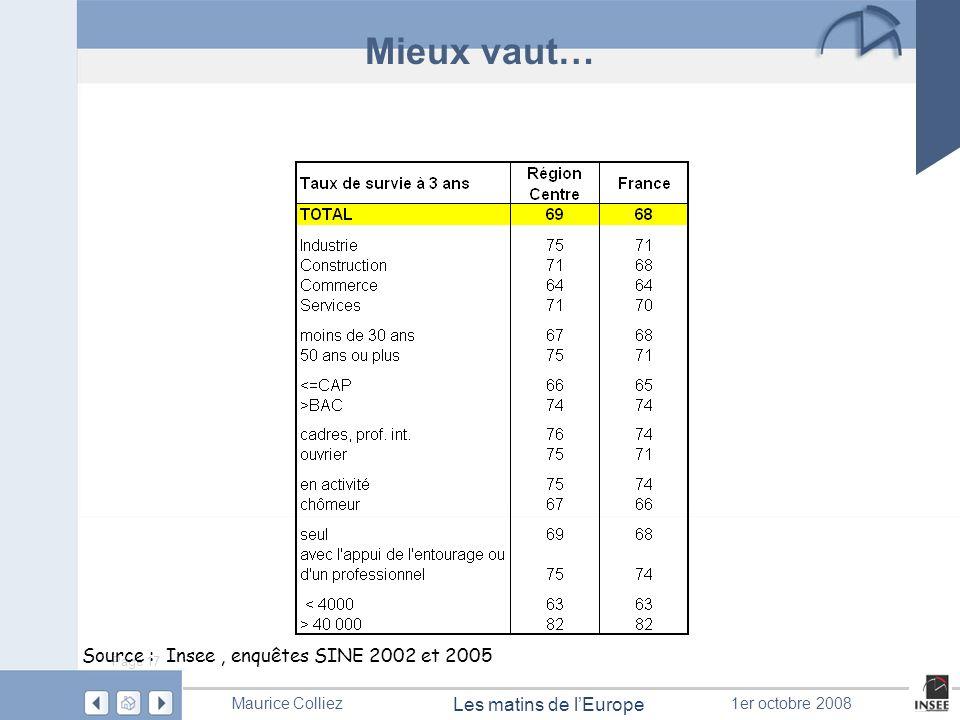 Page 17 Les matins de lEurope Maurice Colliez1er octobre 2008 Source : Insee, enquêtes SINE 2002 et 2005 Mieux vaut…