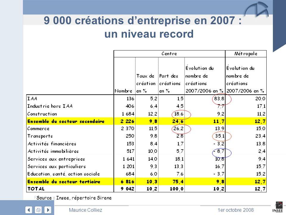 Page 2 Les matins de lEurope Maurice Colliez1er octobre 2008 Source : Insee, répertoire Sirene 9 000 créations dentreprise en 2007 : un niveau record