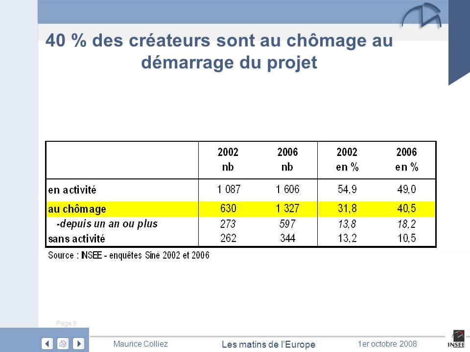 Page 9 Les matins de lEurope Maurice Colliez1er octobre 2008 40 % des créateurs sont au chômage au démarrage du projet