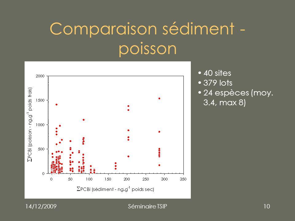 14/12/2009Séminaire TSIP10 Comparaison sédiment - poisson 40 sites 379 lots 24 espèces (moy. 3.4, max 8)