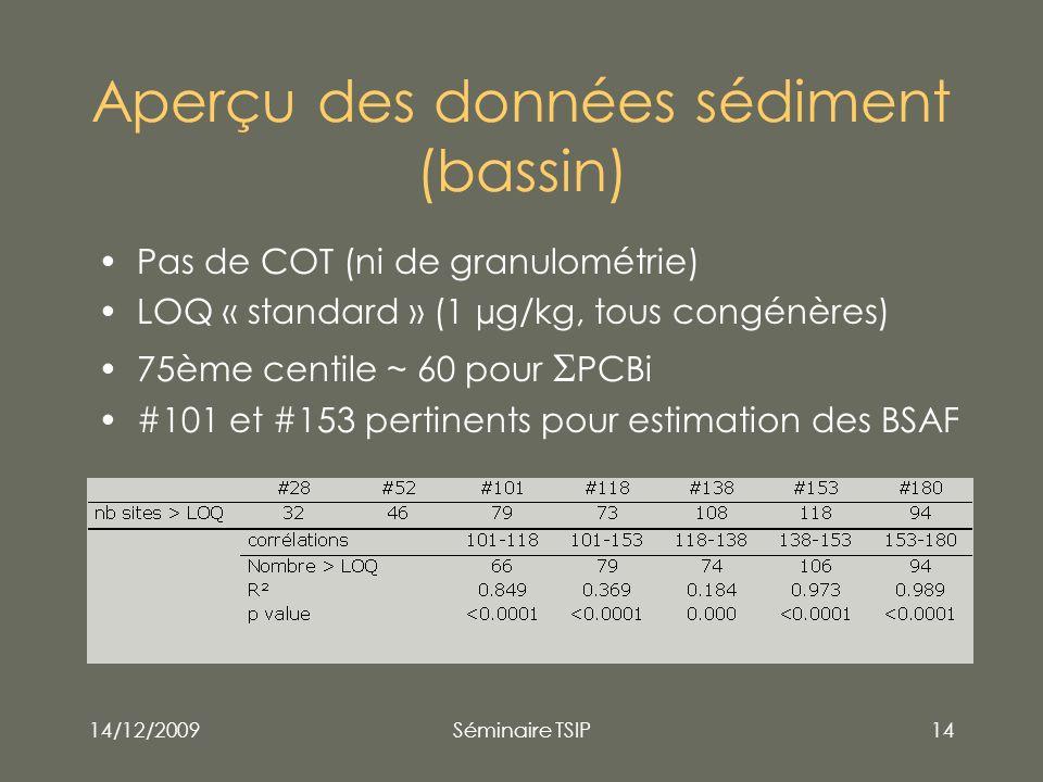 14/12/2009Séminaire TSIP14 Aperçu des données sédiment (bassin) Pas de COT (ni de granulométrie) LOQ « standard » (1 µg/kg, tous congénères) 75ème cen