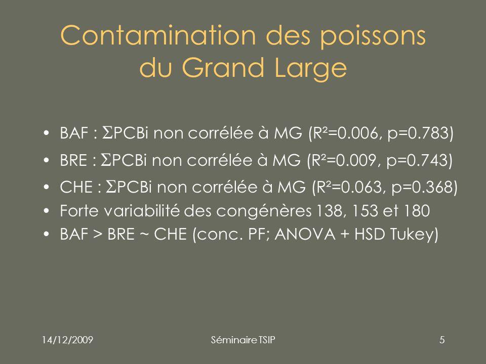 14/12/2009Séminaire TSIP5 Contamination des poissons du Grand Large BAF : PCBi non corrélée à MG (R²=0.006, p=0.783) BRE : PCBi non corrélée à MG (R²=