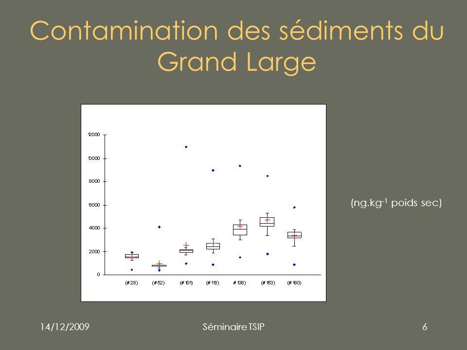 14/12/2009Séminaire TSIP7 Définition du BSAF C org concentration dans lorganisme (µg.kg-1 poids frais), C sed concentration dans le sédiment (µg.kg-1 poids sec), f l fraction lipidique (g lipides / g poids frais), f soc fraction organique du sédiment (g carbone organique / g poids sec) Burkhard, L.P., Estimation of biota sediment accumulation factor (BSAF) from paired observations of chemicals concentrations in biota and sediment, E.E.R.A.S.