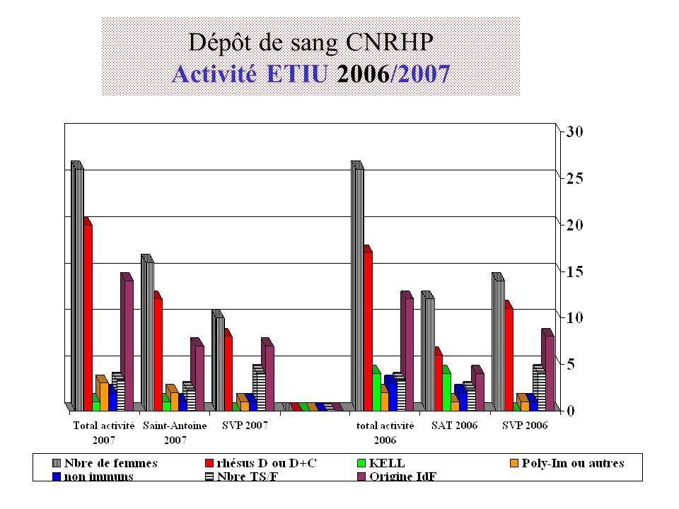 Dépôt de sang CNRHP Activité ETIU 2006/2007