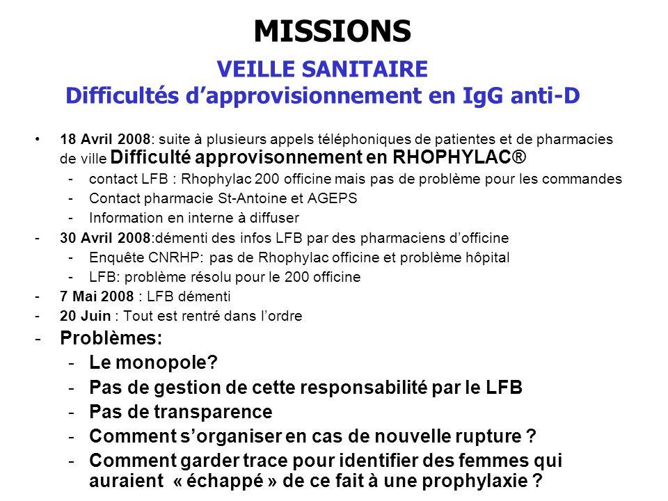 18 Avril 2008: suite à plusieurs appels téléphoniques de patientes et de pharmacies de ville Difficulté approvisonnement en RHOPHYLAC® -contact LFB :