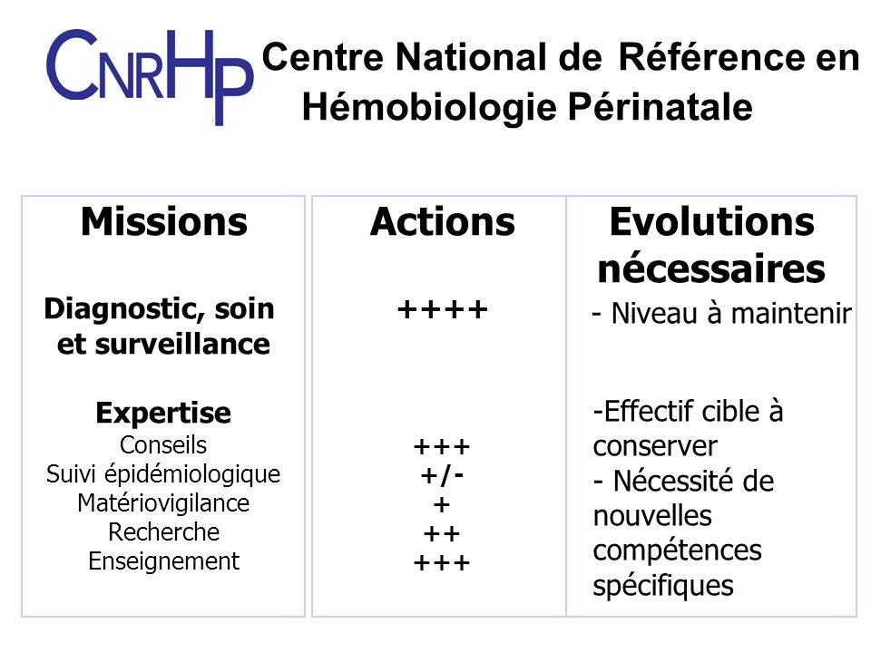 Centre National de Référence en Hémobiologie Périnatale MissionsActionsDifficultés Missions Diagnostic, soin et surveillance Expertise Conseils Suivi