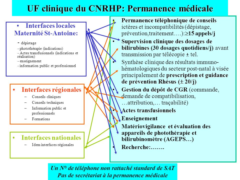 ACTIVITE CNRHP 2007 UF BIOLOGIE Nombre total dexamens