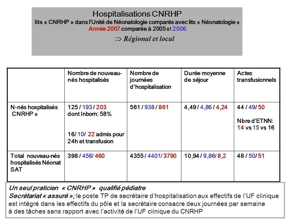 Nombre de nouveau- nés hospitalisés Nombre de journées dhospitalisation Durée moyenne de séjour Actes transfusionnels N-nés hospitalisés CNRHP » 125 /