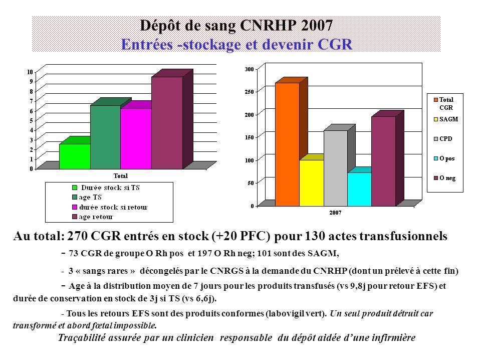 Dépôt de sang CNRHP 2007 Entrées -stockage et devenir CGR Au total: 270 CGR entrés en stock (+20 PFC) pour 130 actes transfusionnels - 73 CGR de group