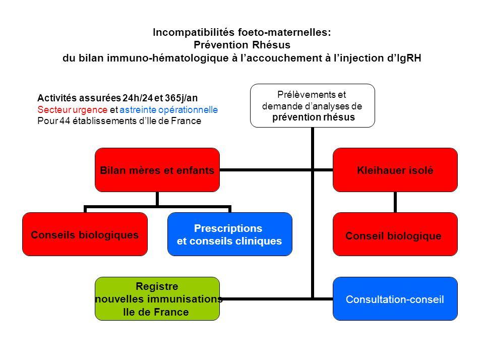 Incompatibilités foeto-maternelles: Prévention Rhésus du bilan immuno-hématologique à laccouchement à linjection dIgRH Prélèvements et demande danalys