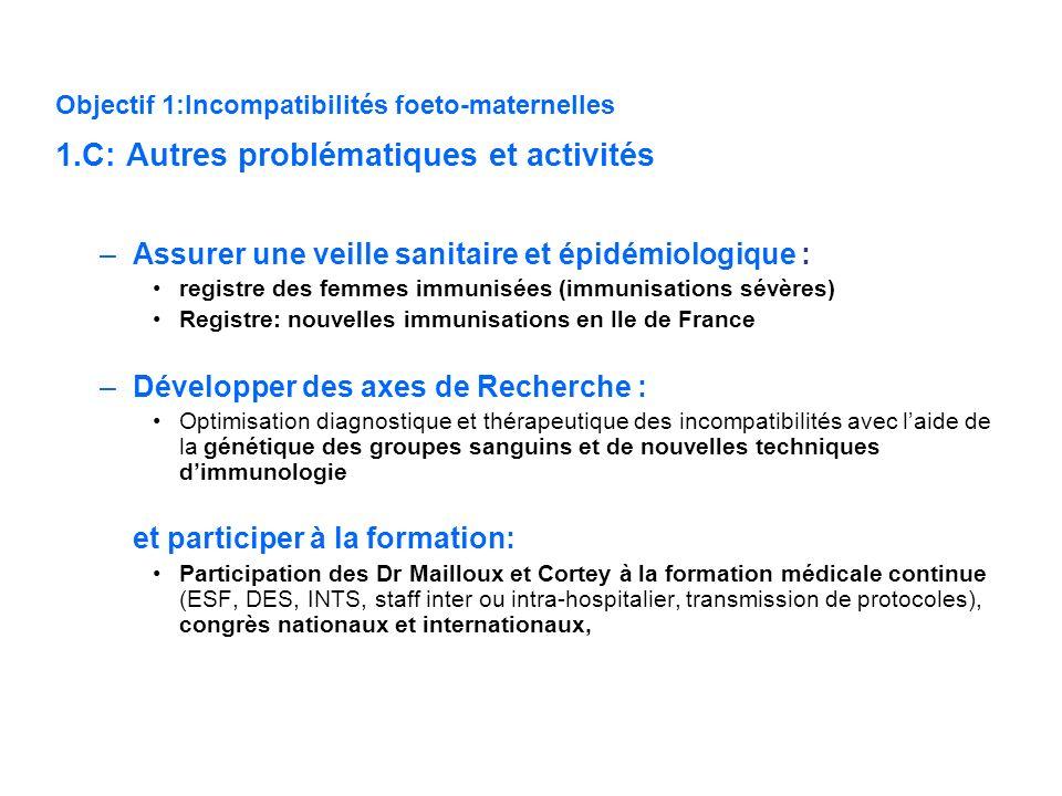 Objectif 1:Incompatibilités foeto-maternelles 1.C: Autres problématiques et activités –Assurer une veille sanitaire et épidémiologique : registre des