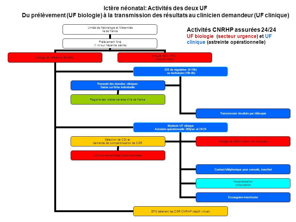 Ictère néonatal: Activités des deux UF Du prélèvement (UF biologie) à la transmission des résultats au clinicien demandeur (UF clinique) Activités CNR
