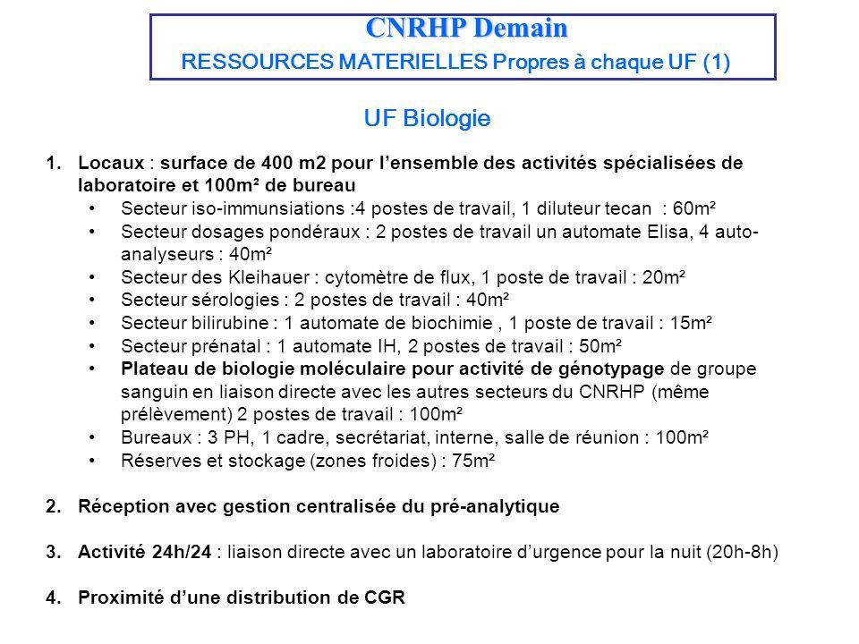 CNRHP Demain RESSOURCES MATERIELLES Propres à chaque UF (1) UF Biologie 1.Locaux : surface de 400 m2 pour lensemble des activités spécialisées de labo