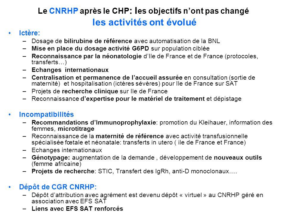 Le CNRHP après le CHP : l es objectifs nont pas changé les activités ont évolué Ictère: –Dosage de bilirubine de référence avec automatisation de la B