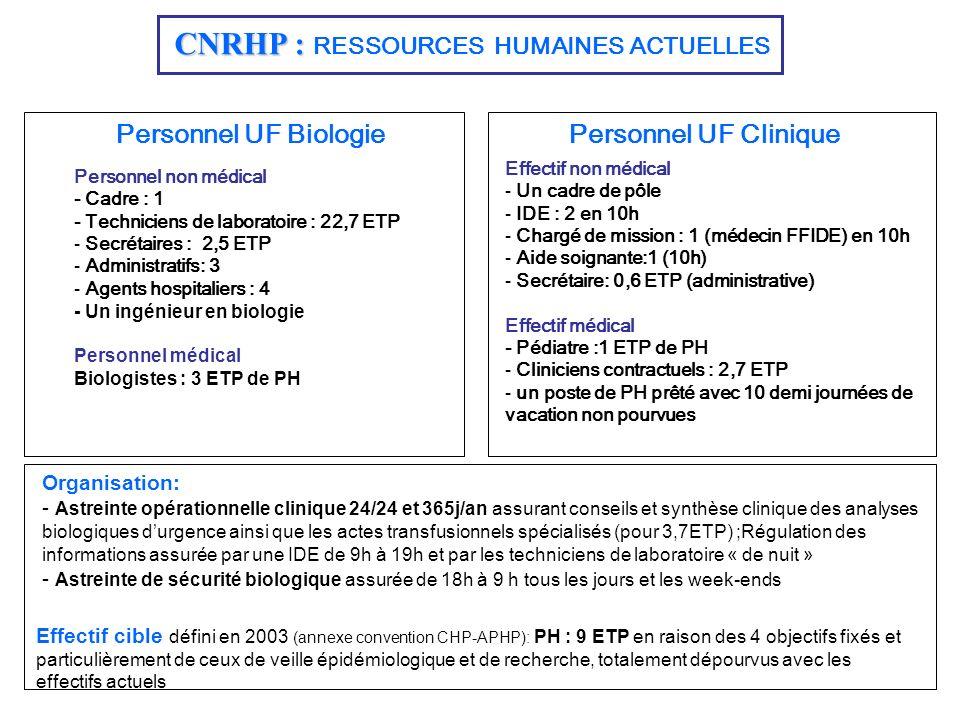 CNRHP : CNRHP : RESSOURCES HUMAINES ACTUELLES Personnel UF BiologiePersonnel UF Clinique Personnel non médical - Cadre : 1 - Techniciens de laboratoir