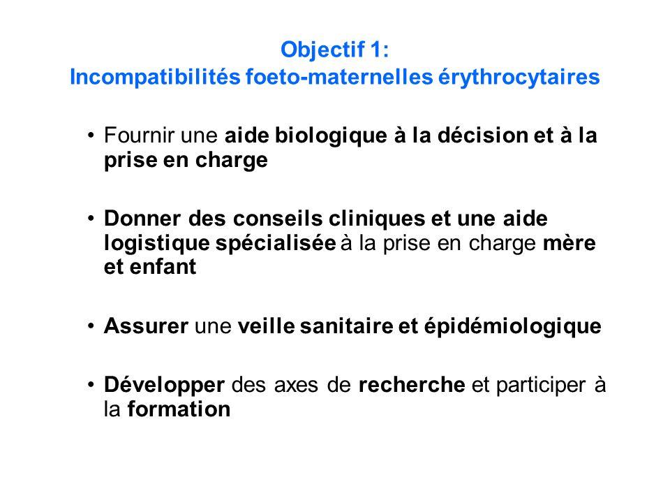 Objectif 1: Incompatibilités foeto-maternelles érythrocytaires Fournir une aide biologique à la décision et à la prise en charge Donner des conseils c