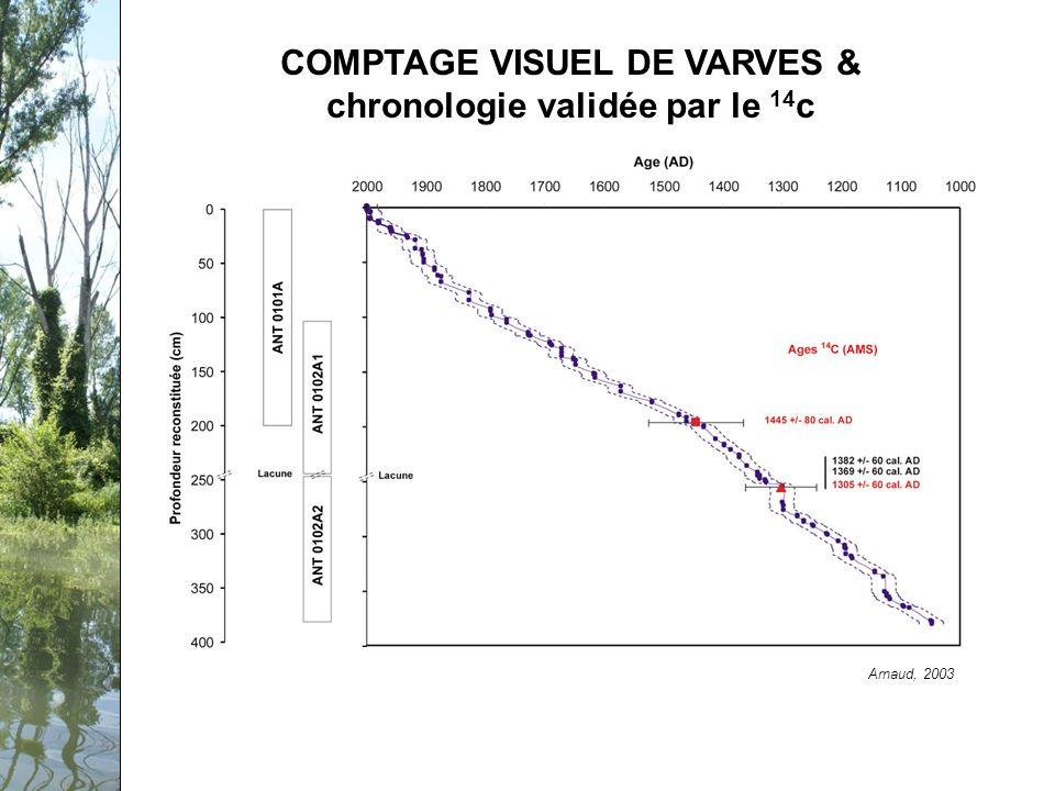 Séminaire PCB-Rhône, 12 février 2009 COMPTAGE VISUEL DE VARVES & chronologie validée par le 14 c Arnaud, 2003