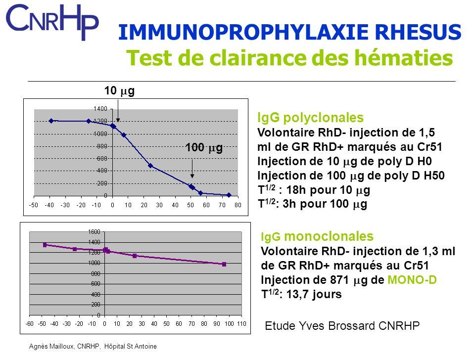 Agnès Mailloux, CNRHP, Hôpital St Antoine IMMUNOPROPHYLAXIE RHESUS Test de clairance des hématies IgG polyclonales Volontaire RhD- injection de 1,5 ml de GR RhD+ marqués au Cr51 Injection de 10 g de poly D H0 Injection de 100 g de poly D H50 T 1/2 : 18h pour 10 g T 1/2 : 3h pour 100 g IgG monoclonales Volontaire RhD- injection de 1,3 ml de GR RhD+ marqués au Cr51 Injection de 871 g de MONO-D T 1/2 : 13,7 jours 100 g 10 g Etude Yves Brossard CNRHP