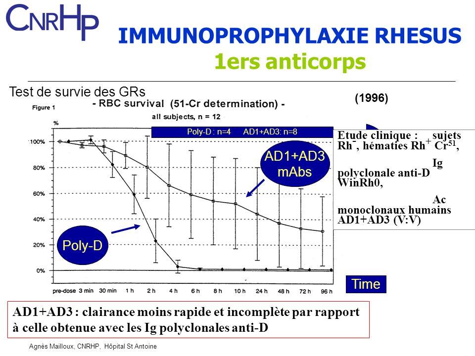 Agnès Mailloux, CNRHP, Hôpital St Antoine AD1+AD3 Poly-D Poly-D : n=4 AD1+AD3: n=8 Time Test de survie des GRs AD1+AD3 mAbs AD1+AD3 : clairance moins rapide et incomplète par rapport à celle obtenue avec les Ig polyclonales anti-D Etude clinique :sujets Rh -, hématies Rh + Cr 51, Ig polyclonale anti-D WinRh0, Ac monoclonaux humains AD1+AD3 (V:V) (1996) IMMUNOPROPHYLAXIE RHESUS 1ers anticorps