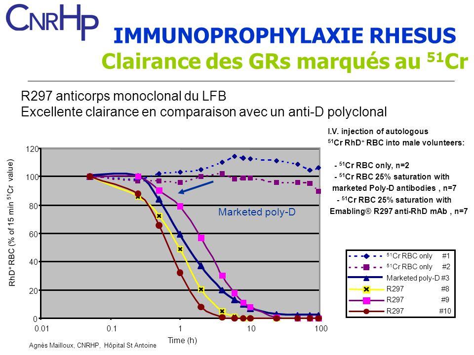 Agnès Mailloux, CNRHP, Hôpital St Antoine R297 anticorps monoclonal du LFB Excellente clairance en comparaison avec un anti-D polyclonal I.V.