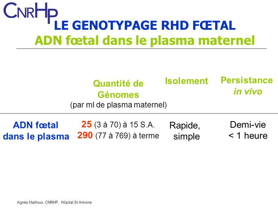 Agnès Mailloux, CNRHP, Hôpital St Antoine LE GENOTYPAGE RHD FŒTAL ADN fœtal dans le plasma maternel ADN fœtal dans le plasma Quantité de Génomes (par ml de plasma maternel) 25 (3 à 70) à 15 S.A.