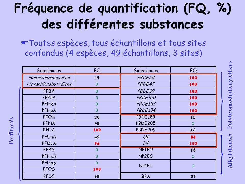 Fréquence de quantification (FQ, %) des différentes substances Polybromodiphényléthers Perfluorés Alkylphénols Toutes espèces, tous échantillons et to