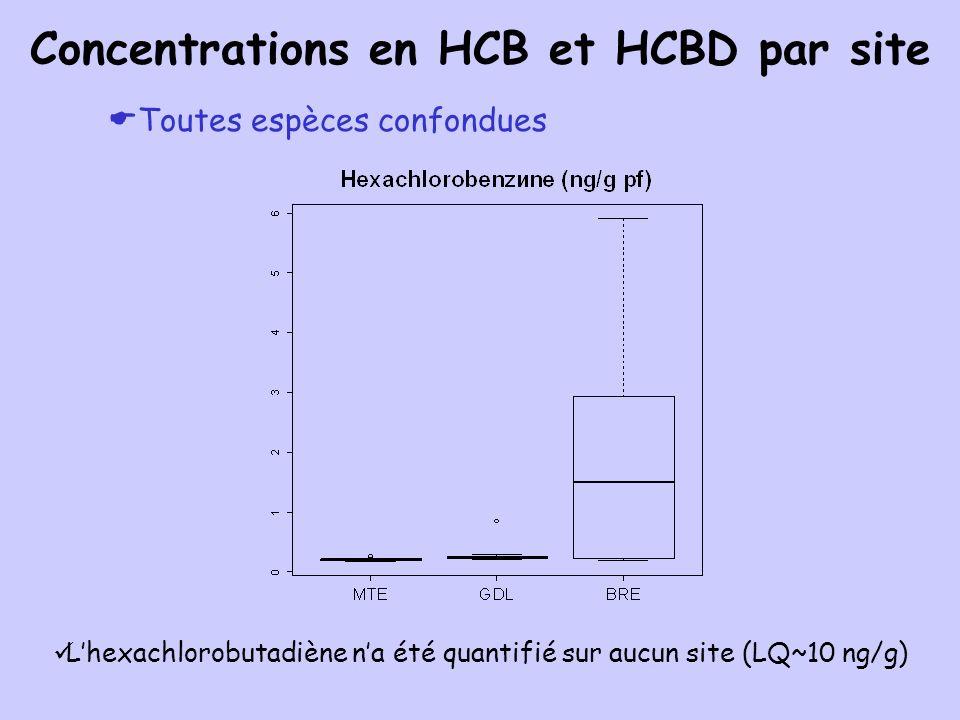 Le PBDE 205 na été quantifié sur aucun site (LQ~O,1 ng/g) Toutes espèces confondues Concentrations en PBDE par site
