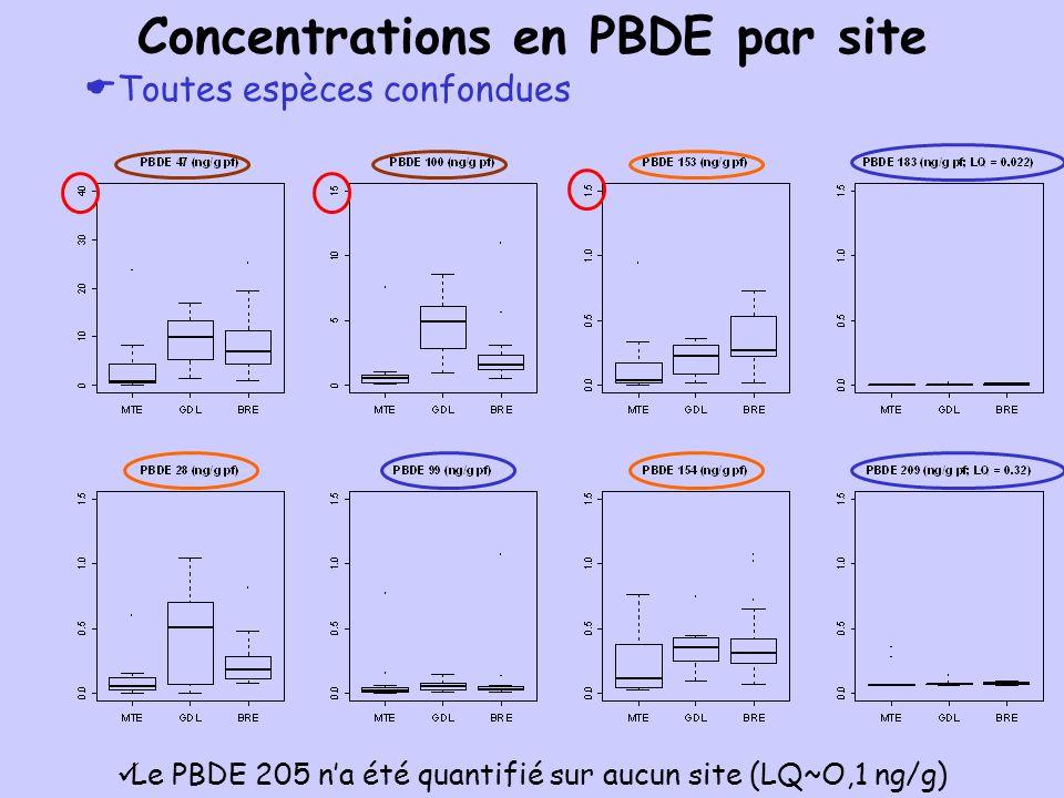 Les 4-NP2EO et lacide 4-NP1EC nont été quantifiés sur aucun site Toutes espèces confondues Concentrations en alkylphénols et bisphénol A par site 4-NP1EO (ng/g pf)