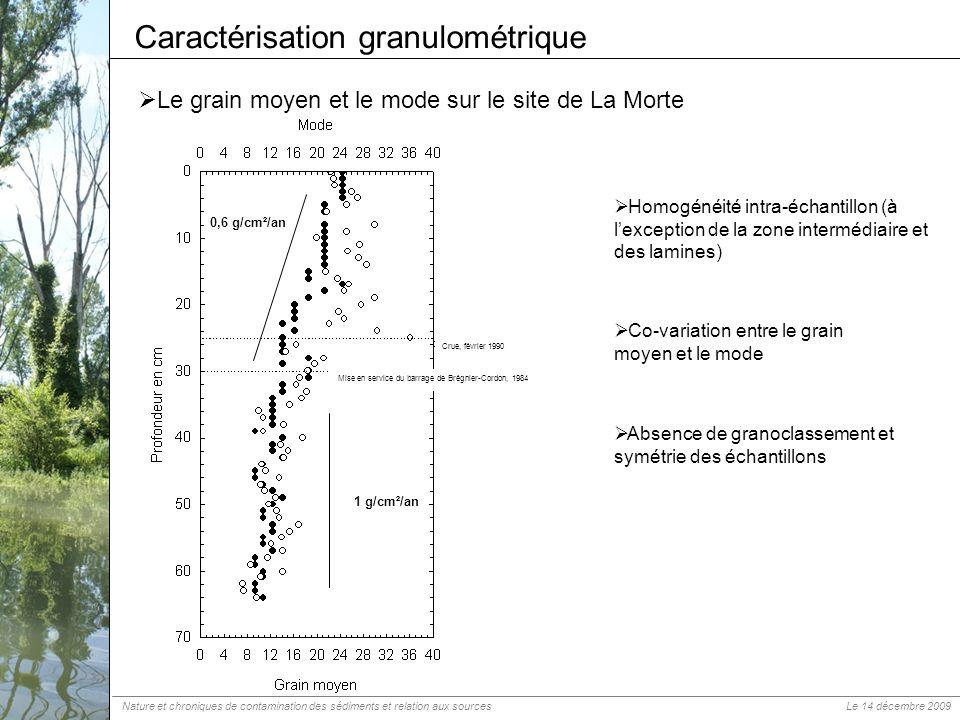 Le grain moyen et le mode sur le site de La Morte Caractérisation granulométrique Homogénéité intra-échantillon (à lexception de la zone intermédiaire