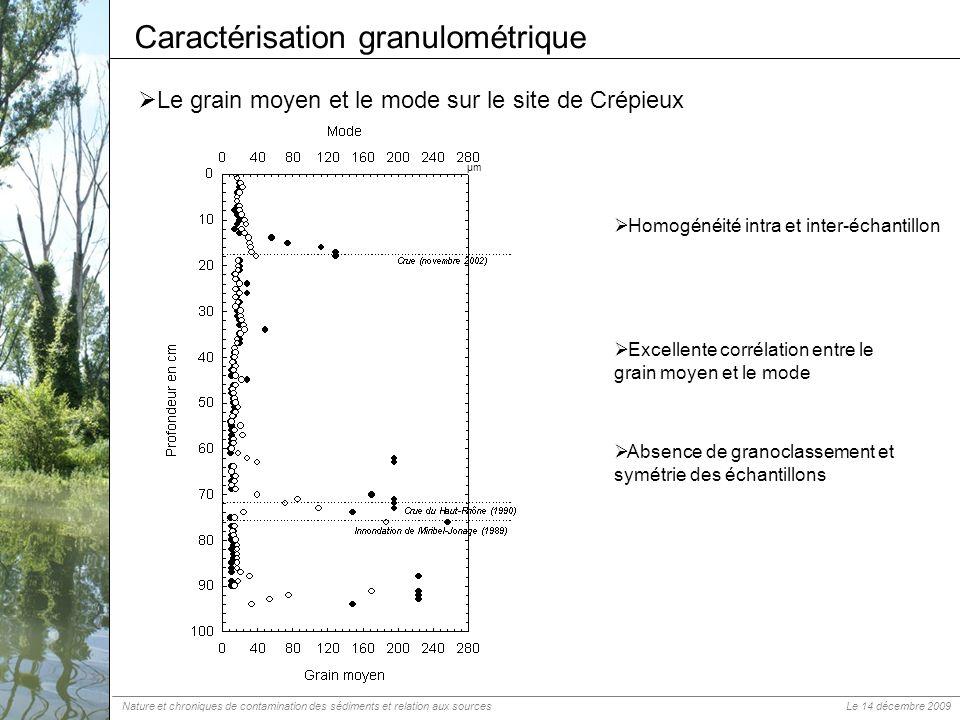 Le grain moyen et le mode sur le site de Crépieux Caractérisation granulométrique µm Homogénéité intra et inter-échantillon Excellente corrélation ent