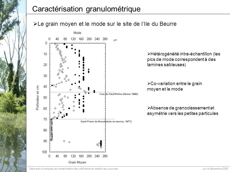 Le grain moyen et le mode sur le site de lIle du Beurre Caractérisation granulométrique µm Hétérogénéité intra-échantillon (les pics de mode correspon