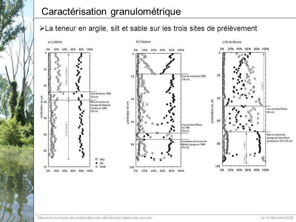 Caractérisation granulométrique La teneur en argile, silt et sable sur les trois sites de prélèvement Nature et chroniques de contamination des sédime